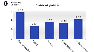 Dividend yield of Grupo Mexico