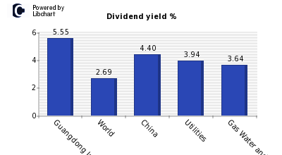 Dividend yield of Guangdong Inv RC