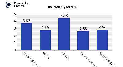 Dividend yield of Guangzhou Automobile