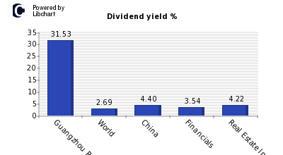 Dividend yield of Guangzhou R&F Prpt H