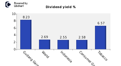 Dividend yield of Gudang Garam