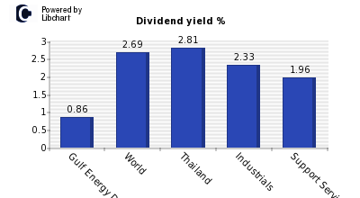Dividend yield of Gulf Energy Development