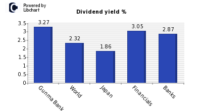 Dividend yield of Gunma Bank