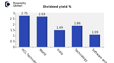 Dividend yield of HCL Technology Ltd