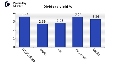Dividend yield of HSBC Hldgs