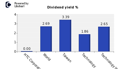 Dividend yield of HTC Corporation