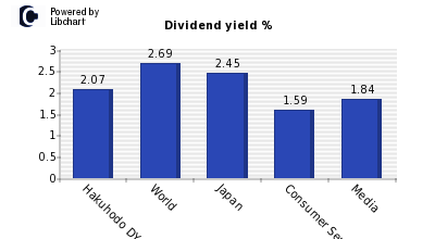 Dividend yield of Hakuhodo DY Holdings