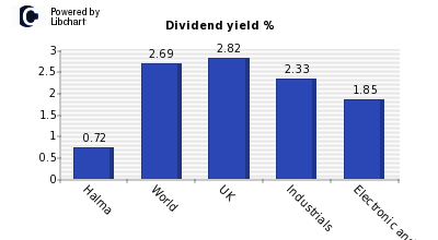 Dividend yield of Halma