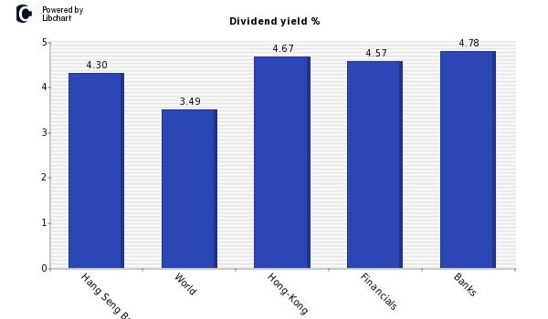 Hang Seng Bank Ltd Historical Dividend Yield (TTM) Data