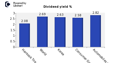 Dividend yield of Hankook Tire