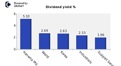 Dividend yield of Hanwha Pfd.