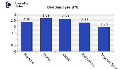 Dividend yield of Hanwha