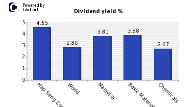 Dividend yield of Hap Seng Consolid