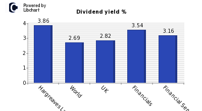 Dividend yield of Hargreaves Lansdown