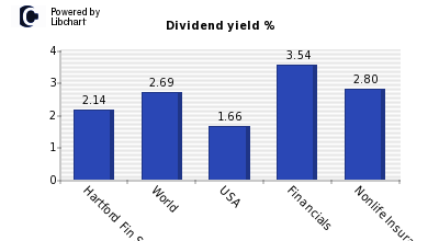 Dividend yield of Hartford Fin Svc Gp