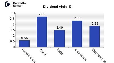 Dividend yield of Havells India