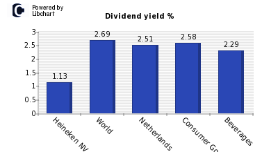 Dividend yield of Heineken NV