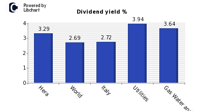 Dividend yield of Hera