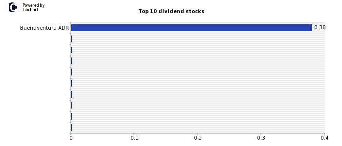 High Dividend yield stocks from Peru
