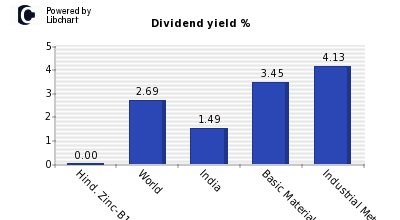 Dividend yield of Hind. Zinc-B1