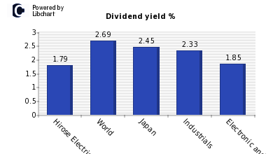 Dividend yield of Hirose Electric