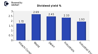 Dividend yield of Hitachi Construction