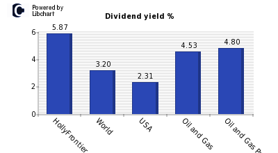 Dividend yield of HollyFrontier