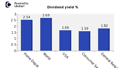 Dividend yield of Home Depot