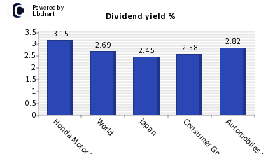Dividend yield of Honda Motor Co