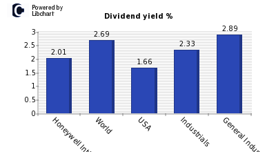 Dividend yield of Honeywell Intl Inc