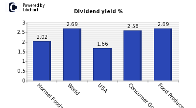 Dividend yield of Hormel Foods