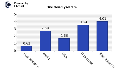 Dividend yield of Host Hotels & Resort