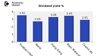 Dividend yield of Huabao International