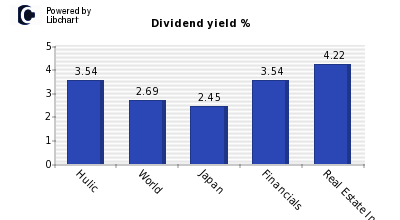 Dividend yield of Hulic