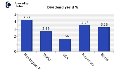 Dividend yield of Huntington Bancshare