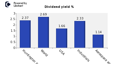 Dividend yield of Huntington Ingalls Industries