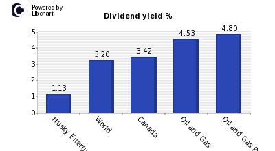 Dividend yield of Husky Energy