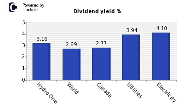 Dividend yield of Hydro One