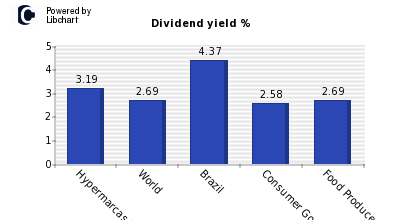 Dividend yield of Hypermarcas SA