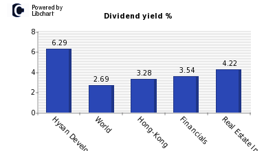 Dividend yield of Hysan Development