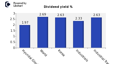 Dividend yield of Hyundai Glovis