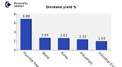 Dividend yield of Hyundai Heavy Indus Hldgs