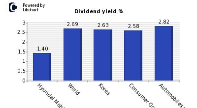 Dividend yield of Hyundai Mobis