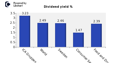Dividend yield of ICA Gruppen AB