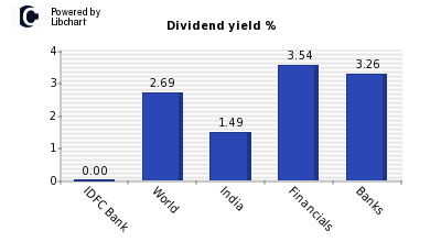 Dividend yield of IDFC Bank