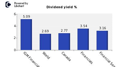 Dividend yield of IGM Financial
