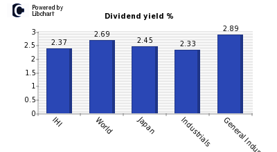 Dividend yield of IHI