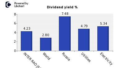 Dividend yield of INTER RAO JSC