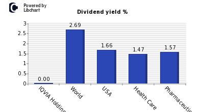 Dividend yield of IQVIA Holdings