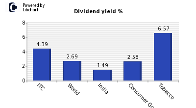 Dividend yield of ITC